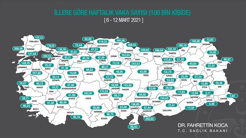 Sağlık Bakanı Koca, illere göre haftalık Kovid-19 vaka sayılarını açıkladı