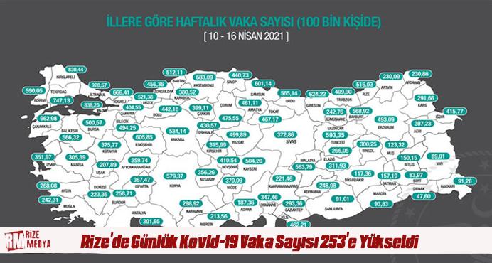 Rize'de Günlük Kovid-19 Vaka Sayısı 253'e Yükseldi